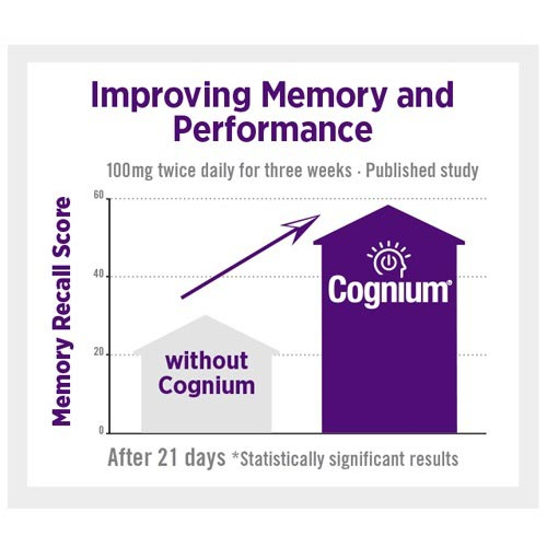 Cognium lacks clinical study proof