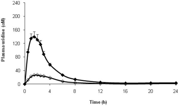 Triacetyluridine bioavailability comparison